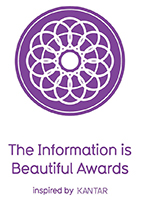 Kantar Information if Beautiful Awards